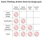 Differences between Gamification and Games - Andrzej's Blog