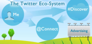The Twitter Ecosystem (Marketing Land)