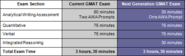 GMAT Format - Current vs New GMAT 2012