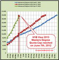 H1B Visa Cap Reached for 2009
