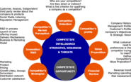 Competitive Analysis, Competitive Market Research, Competitive Market Analysis