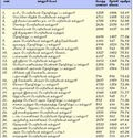 Top Engineering Colleges Thanjavur