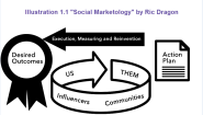 Borrowing from social media marketing process for HR