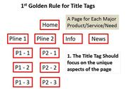 Title Tags & SEO: 3 Golden Rules