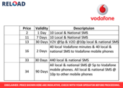 Vodafone online recharge | Full talk time offers | SMS Packs