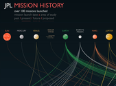 8. NASA Jet Propulsion Lab - Mission History