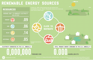 GE - Renewable Energy Sources