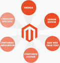 Design Your Online Success with Magento India