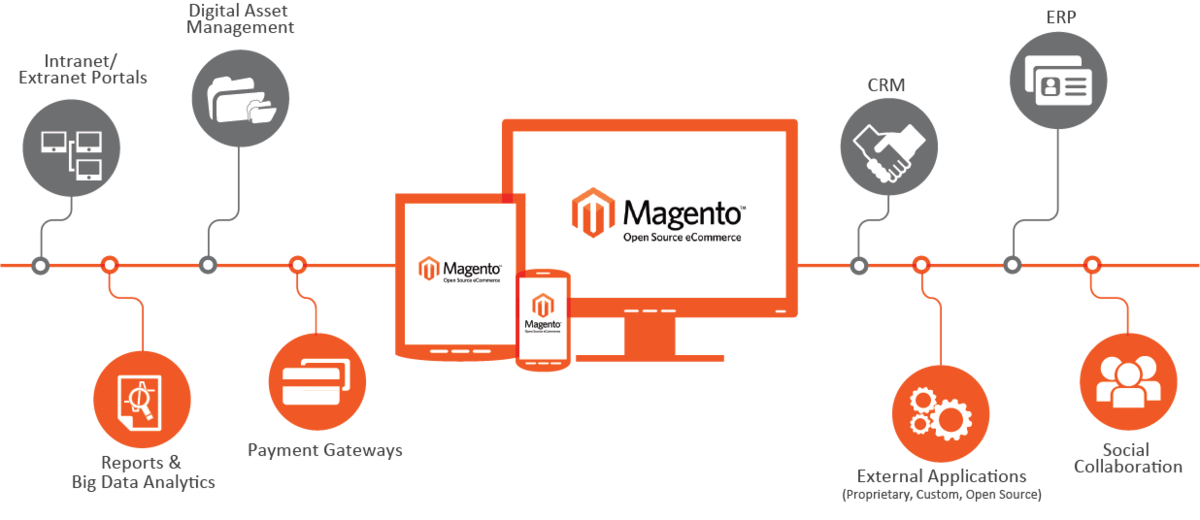 Headline for Magento E-Commerce Design and Development
