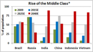 Strongest Middle Class in the World