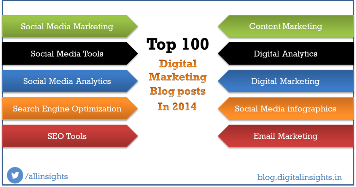 Headline for Top 10 Digital Marketing Posts in 2014