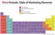 Periodic Table of Marketing Elements