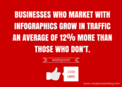 Publishers who use infographics grow in traffic an average of 12% more than those who don't. (Source:AnsonAlex)