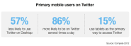 Twitter Advertising: New Compete study: Primary mobile users on Twitter