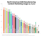 Industry Breakout: 2013 B2B Content Marketing Benchmarks, Budgets and Trends, North America - Manufacturing Marketers