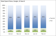 Product Listing Ads Remain Strong - Paid Search Trends For February 2013