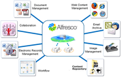 Alfresco Open Source Enterprise CMS for Companies