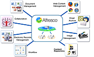 Informational page for Alfresco ECM