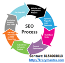 SEO Services in Ahmedabad – Different Type of Packages Available