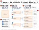 Social Media ROI: How To Define a Strategic Plan