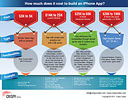 How much does it cost to build an iPhone App?