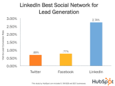 Lead Generation on LinkedIn