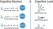 Cognition & The Intrinsic User Experience