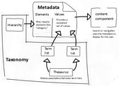 E3 Content Strategy: How Taxonomy and Metadata Leads to Findability