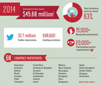 15 Must-Know Fundraising and Social Media Stats