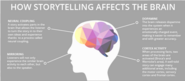 The Science of Storytelling Visually Explained ~ Educational Technology and Mobile Learning