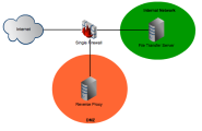 Considerations When Setting Up Your DMZ's Reverse Proxy and Firewall