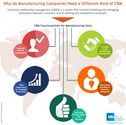CRM for Manufacturers Drives Business and Improves Sales