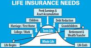Who Should Have Life Insurance