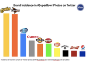 Apparently Super Bowl Fans Really Like Cars And Chips On Social Media