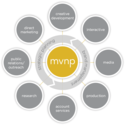mvnp - integrated marketing and communications