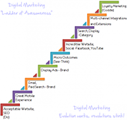 Success for Digital Marketers is not destined; it comes to analysis, calculation and execution - Free Guest Bloggers