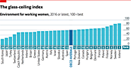 The best and worst places to be a working woman
