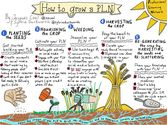 How to grow a PLN