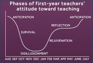 Phases of First-Year Teaching