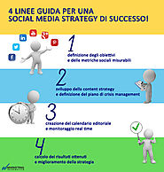 Social Media Marketing: come realizzare una strategia vincente
