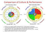 Company Culture Assessment | Corporate Culture Pros