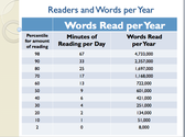 Readers and Words per Year