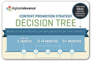 A guide to choosing the best content promotion strategy