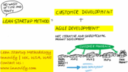 Begin Implementing Lean Startup Machine and Methodology