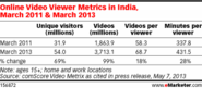Big Leap for Digital Video Views in India - eMarketer