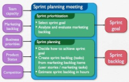How to Run an Agile Marketing Sprint Planning Session