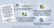 REL - Ressources Educatives Libres - L'application Web de la ligne du temps