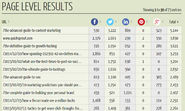 Quicksprout Social Media Analysis Tool
