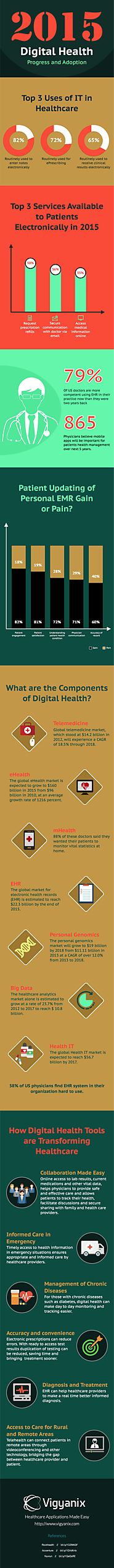 2015 Digital Health Progress and Adoption [infographic]