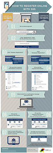 How To Register Online With SSS [Inforgraphic] - Full Suite